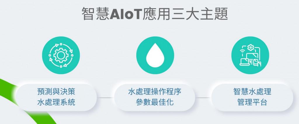 【解決方案】提升水資源效能 臥龍智慧善用AI預警及決策功能文章首圖