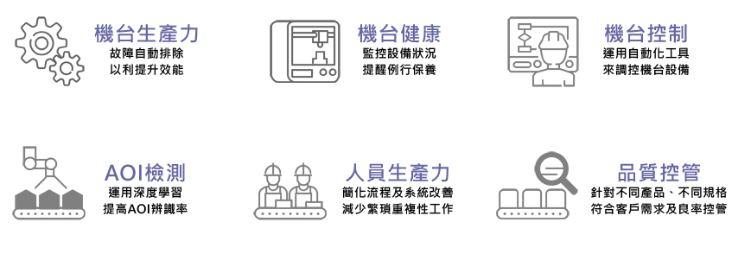 慧穩科技提供邁向工業4.0的多項服務