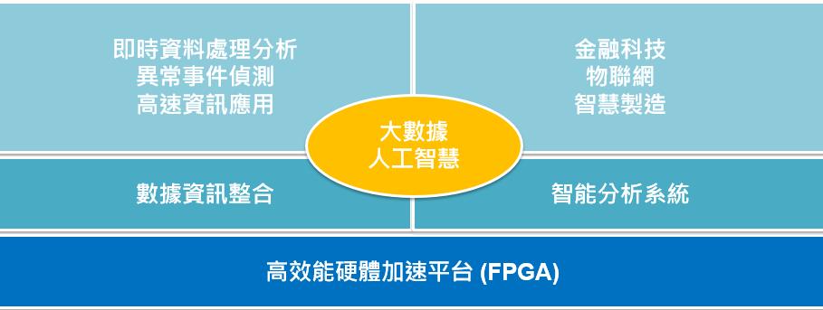 汎思數據整合軟硬體研發高效能硬體加速平台(FPGA)