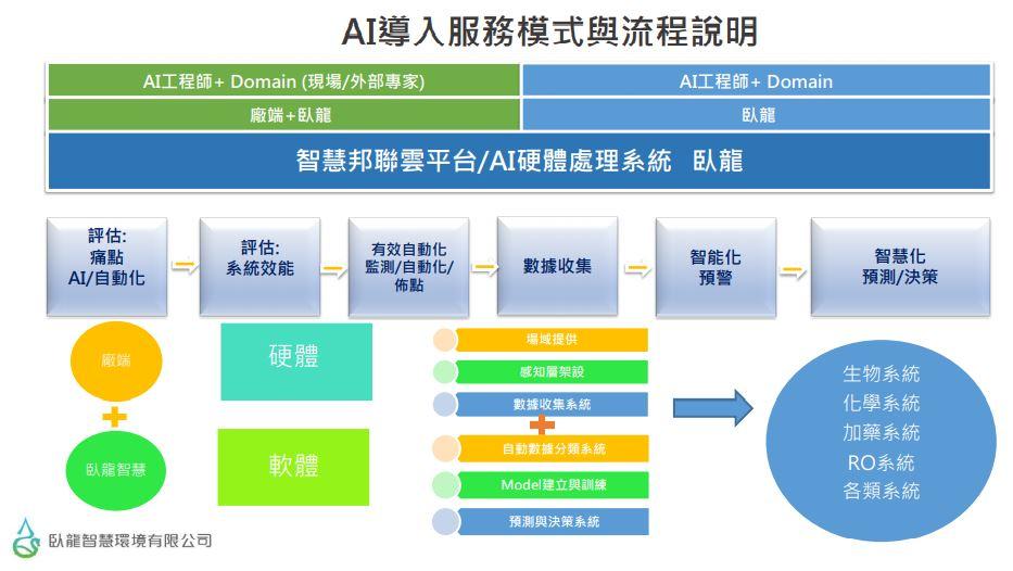 AI導入水資源服務模式與流程